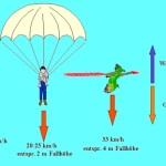 Flugzeug hat Probleme – Rettungfallschirme und Rettungsjacken helfen