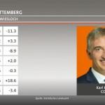 Karl Klein CDU ist Sieger – Wahlergebnisse im Gebiet von TVüberregional