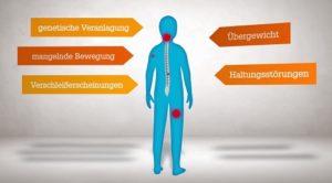 Wie entstehen Rückenschmerzen
